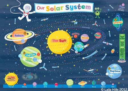 Solar System Coloring Flip Book - Pics about space